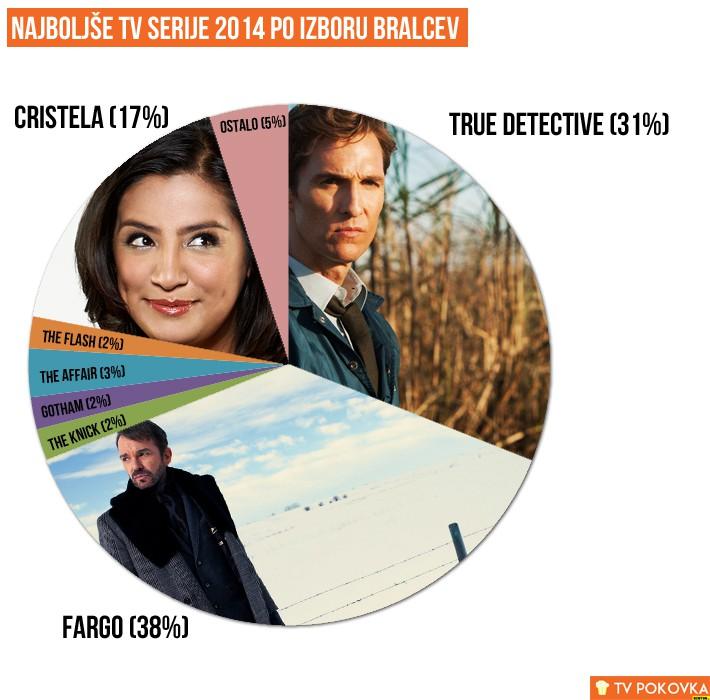 top-serije-2014-graf